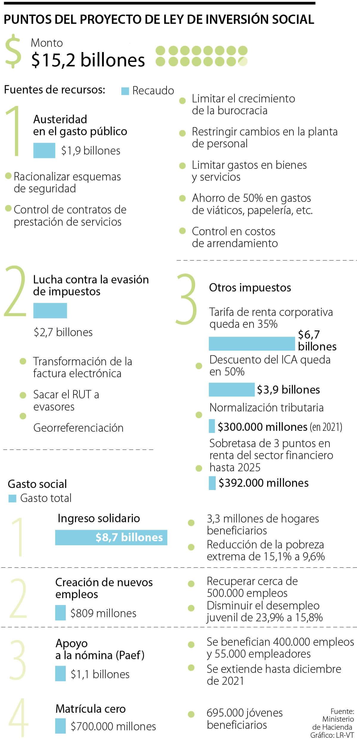 Reforma Inversión social Colombia